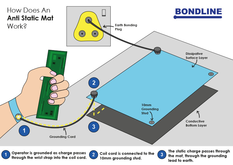 How Does Anti Static Mat Work