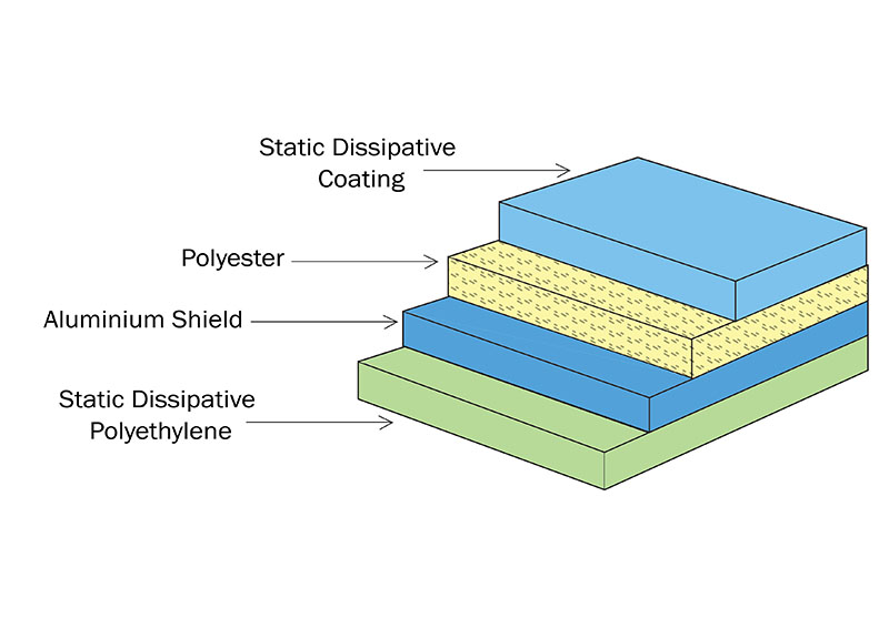 Static Shielding Bags Layer Structure