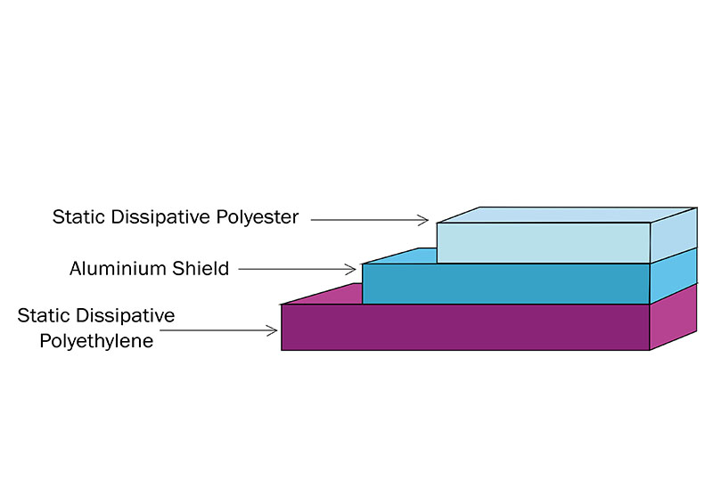 Barrier Bags Layer Stucture